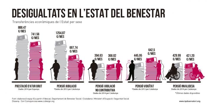 desigualtats-en-estat-del-benestar
